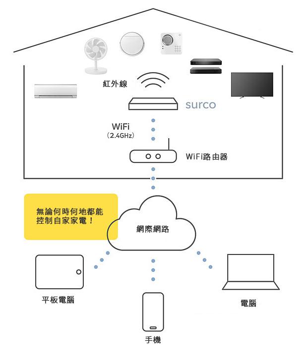 surco smart remote 雲端家電遙控 10